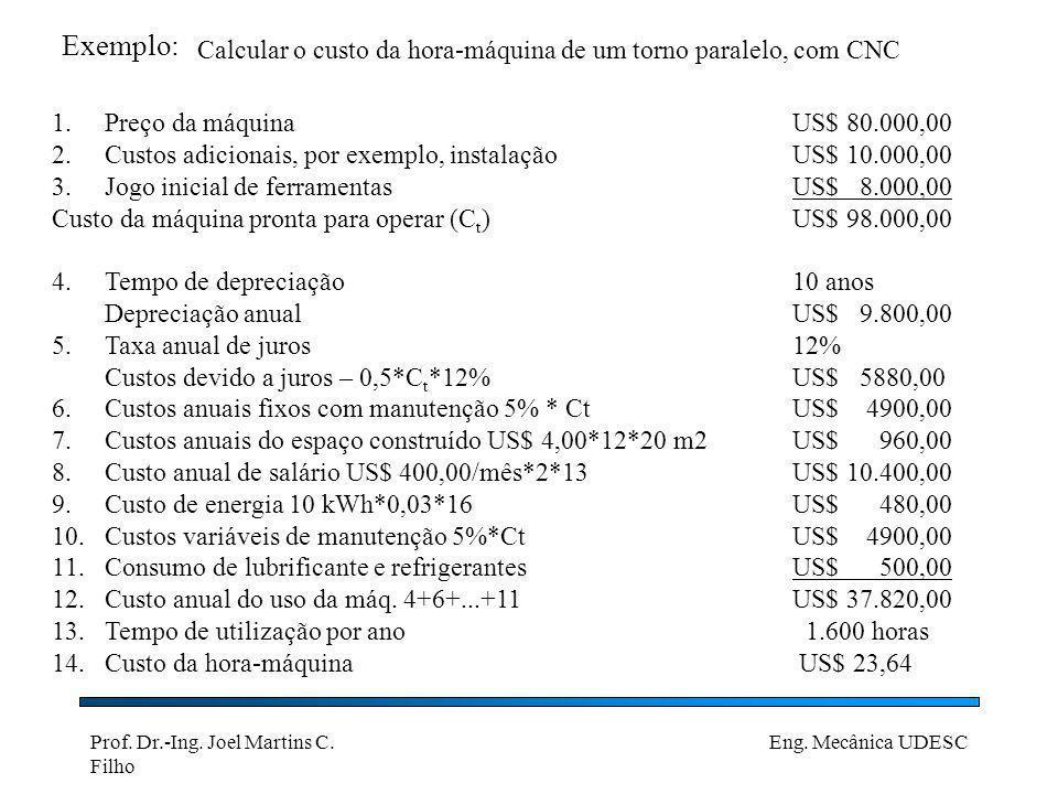 Exemplo: Calcular o custo da hora-máquina de um torno paralelo, com CNC. Preço da máquina US$ 80.000,00.