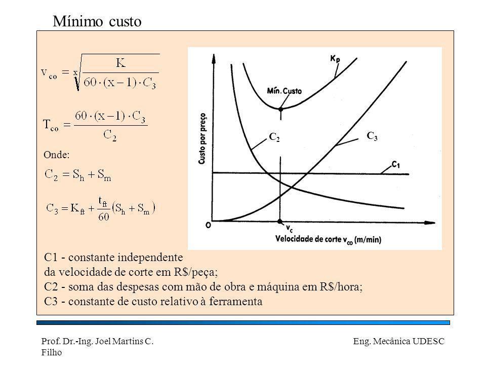 Mínimo custo C1 - constante independente