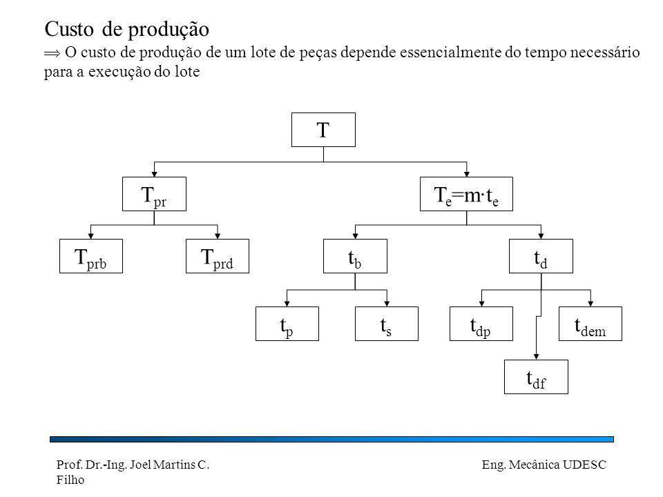 Custo de produção T Tpr Te=m·te Tprb Tprd tb td tp ts tdp tdem tdf