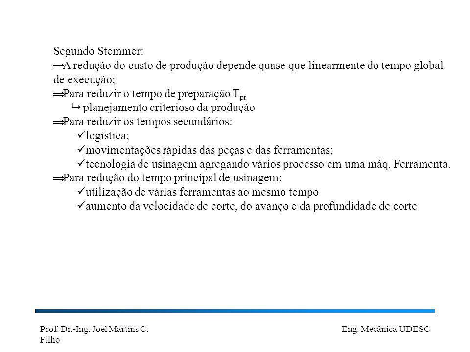 Segundo Stemmer: A redução do custo de produção depende quase que linearmente do tempo global de execução;