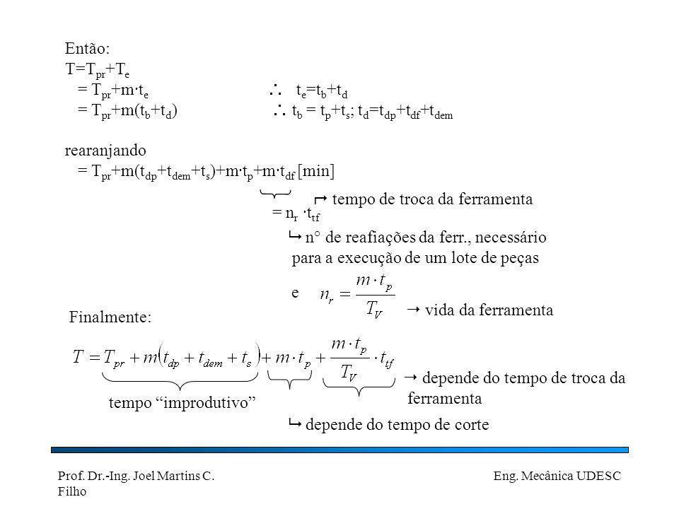 Então: T=Tpr+Te. = Tpr+m·te  te=tb+td. = Tpr+m(tb+td)  tb = tp+ts; td=tdp+tdf+tdem. rearanjando.