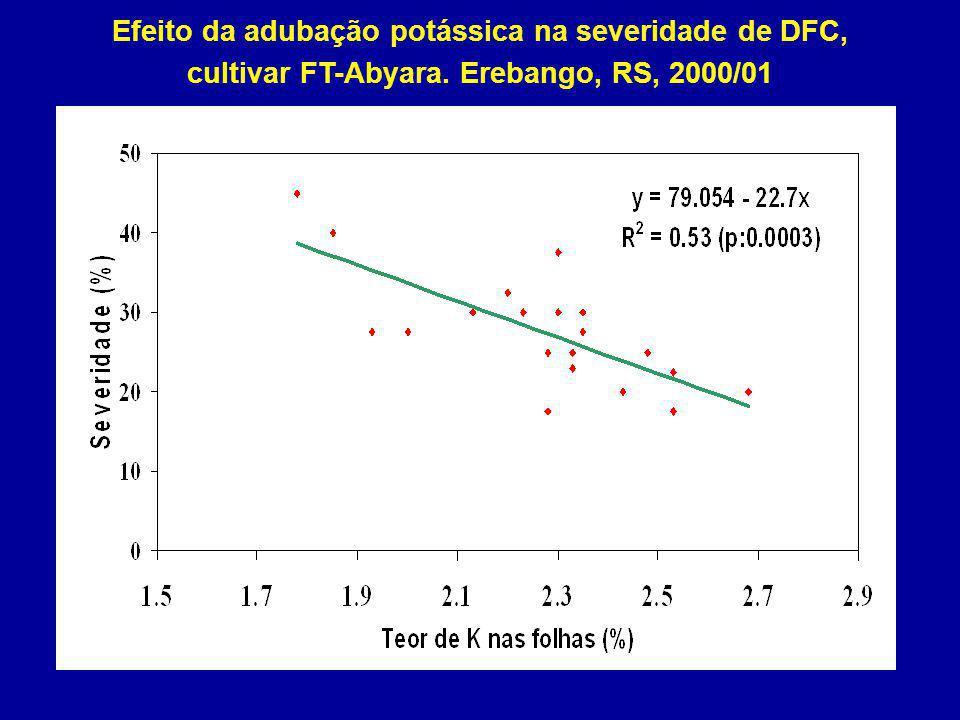Efeito da adubação potássica na severidade de DFC,