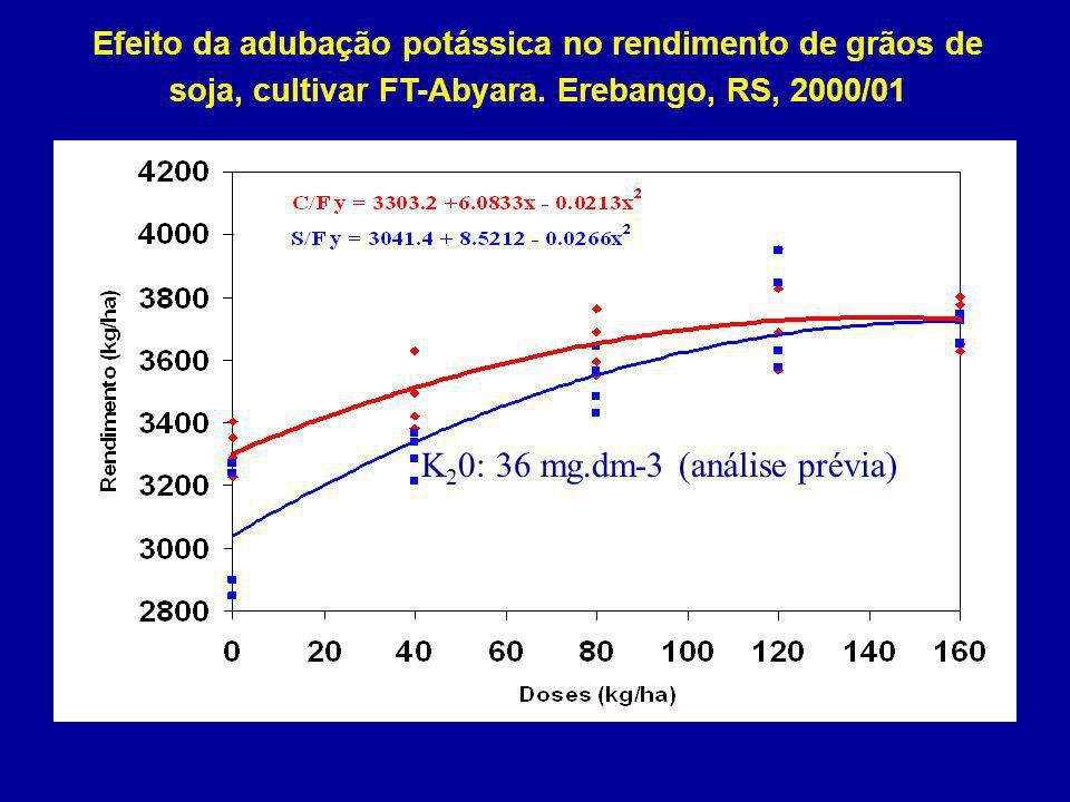 K20: 36 mg.dm-3 (análise prévia)