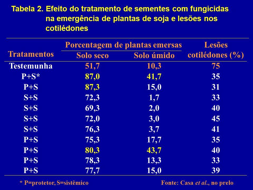 Lesões cotilédones (%) Porcentagem de plantas emersas