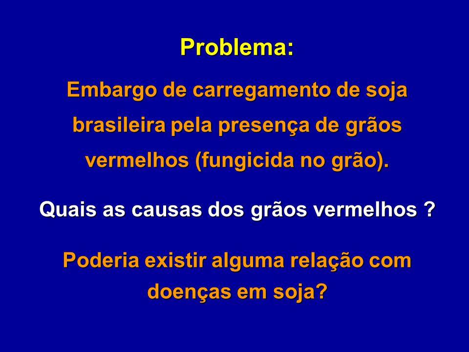 Problema: Embargo de carregamento de soja brasileira pela presença de grãos vermelhos (fungicida no grão).