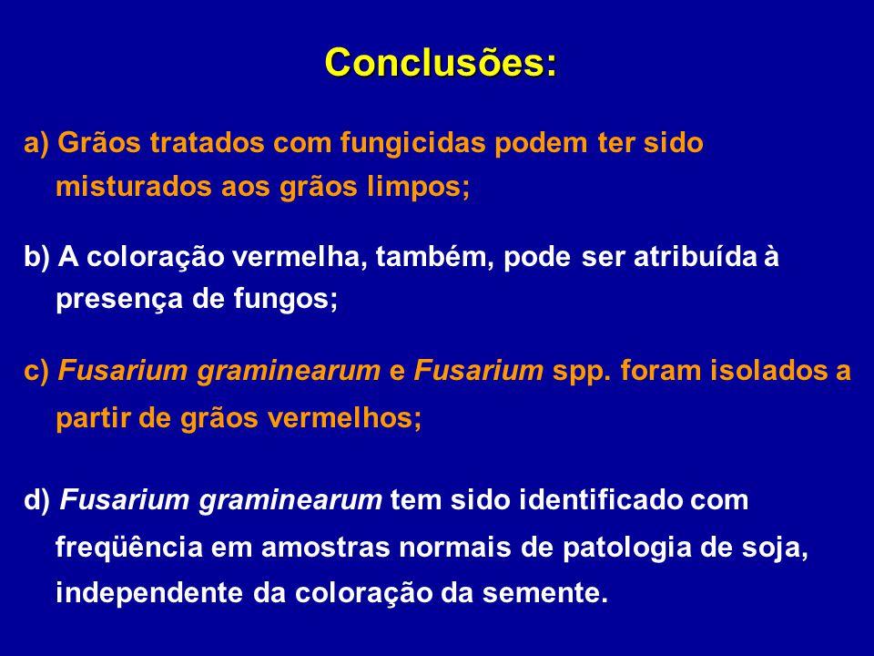 Conclusões: a) Grãos tratados com fungicidas podem ter sido