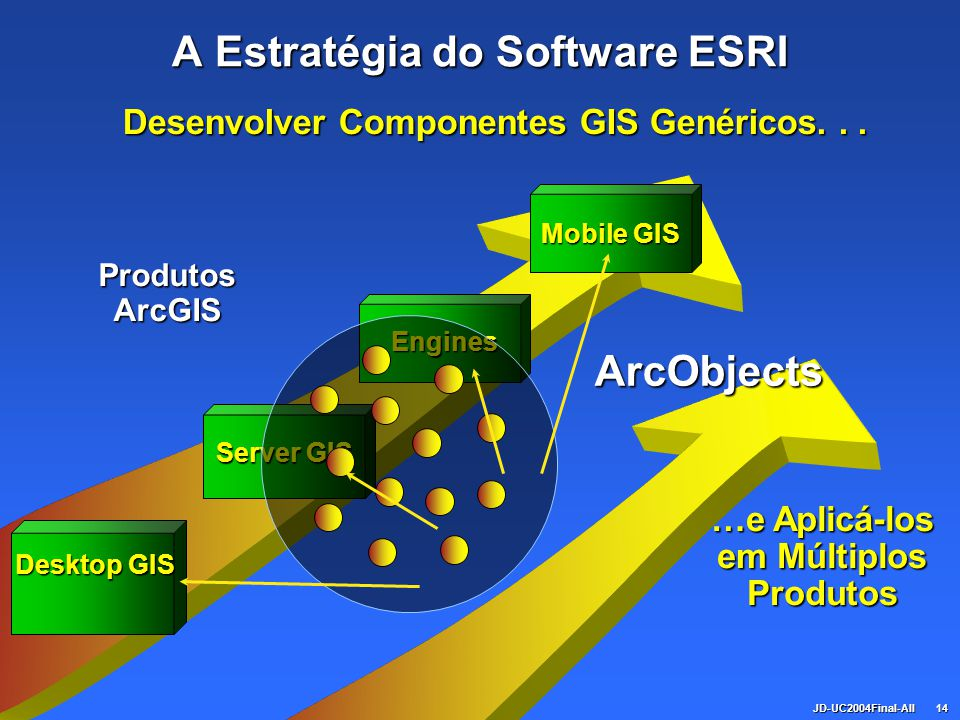 A Estratégia do Software ESRI