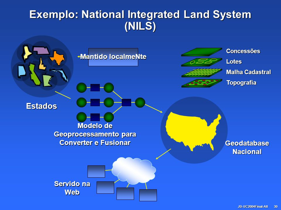 Exemplo: National Integrated Land System (NILS)