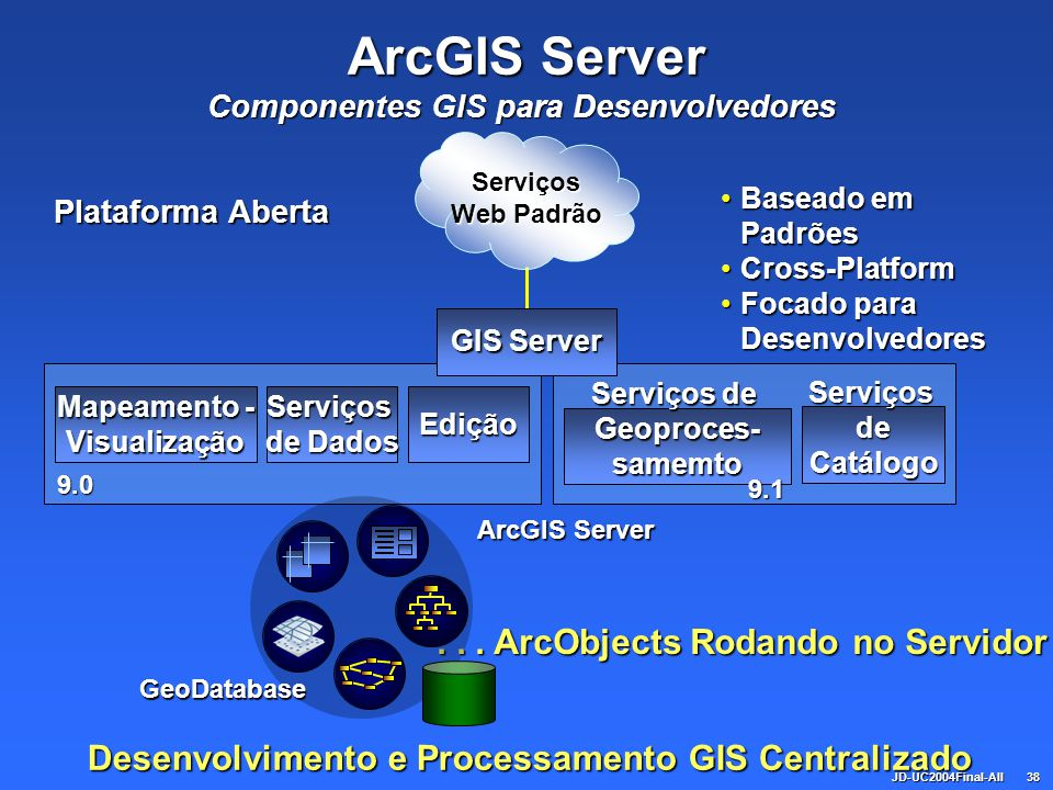 ArcGIS Server . . . ArcObjects Rodando no Servidor