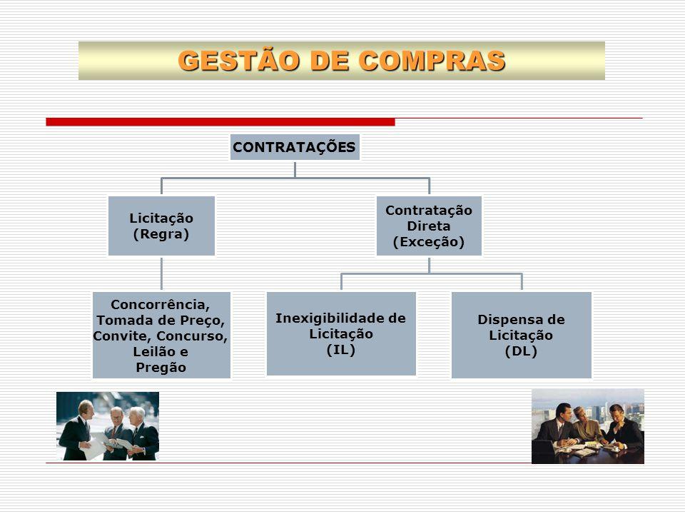 GESTÃO DE COMPRAS CONTRATAÇÕES Contratação Direta Licitação (Regra)