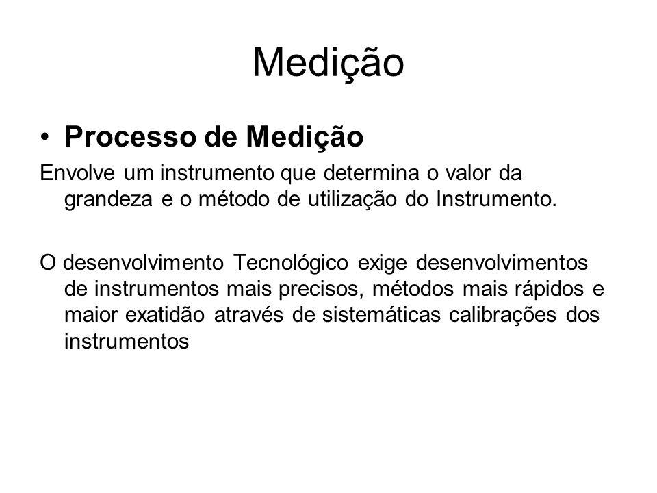 Medição Processo de Medição