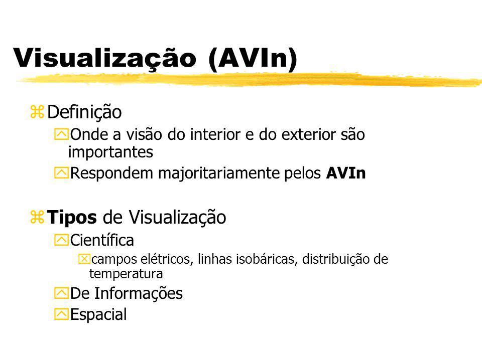 Visualização (AVIn) Definição Tipos de Visualização