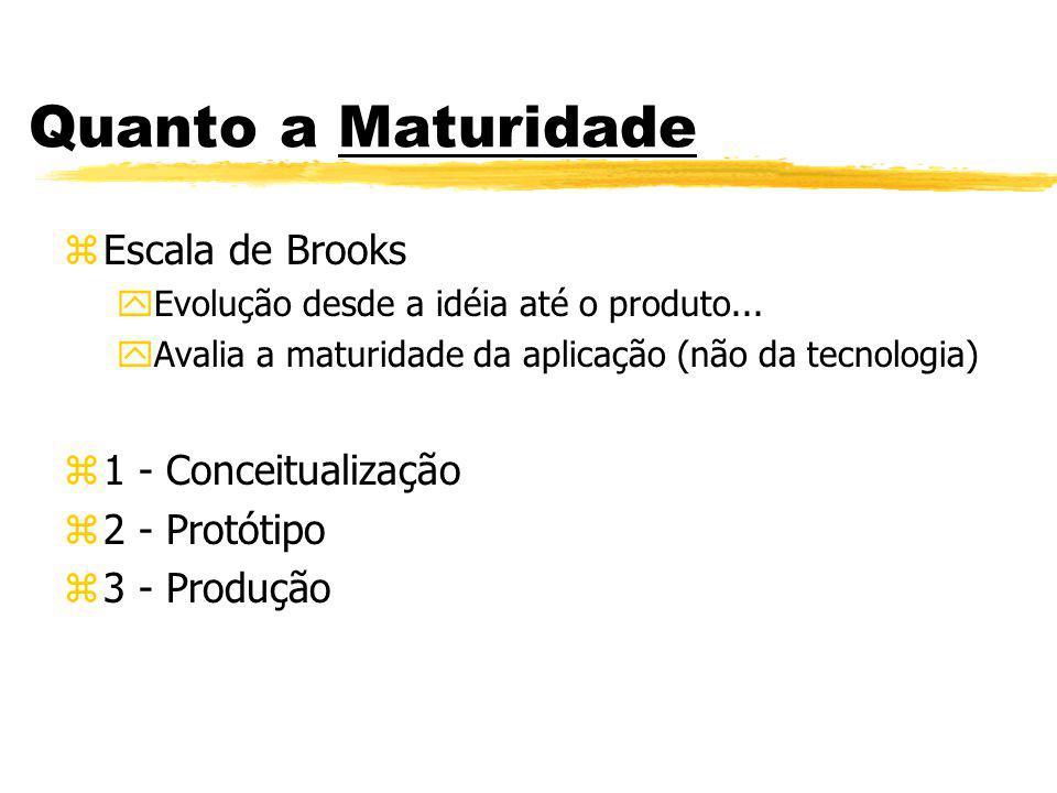 Quanto a Maturidade Escala de Brooks 1 - Conceitualização