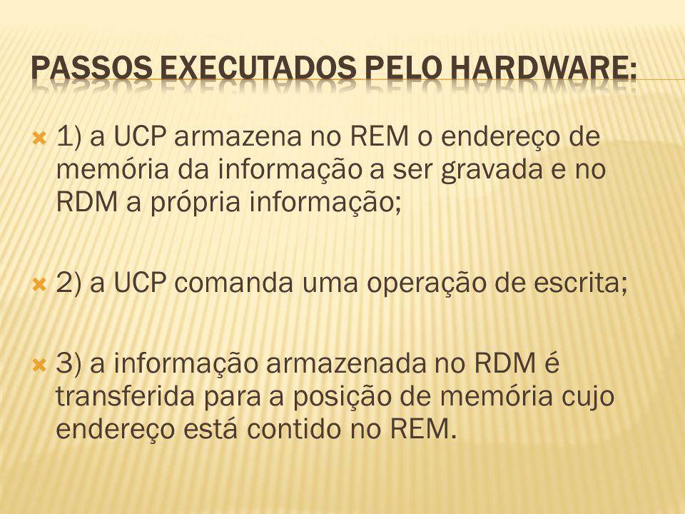 PASSOS EXECUTADOS PELO HARDWARE: