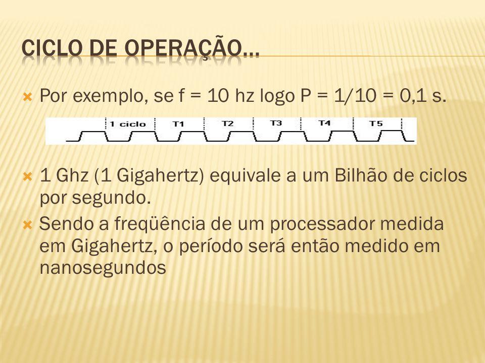 Ciclo de operação... Por exemplo, se f = 10 hz logo P = 1/10 = 0,1 s.