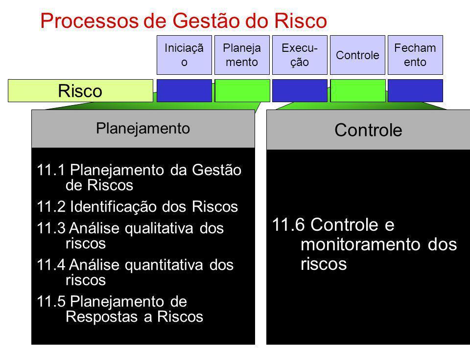 Processos de Gestão do Risco