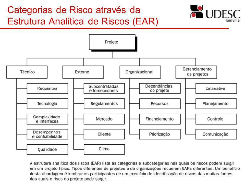 Categorias de Risco através da Estrutura Analítica de Riscos (EAR)
