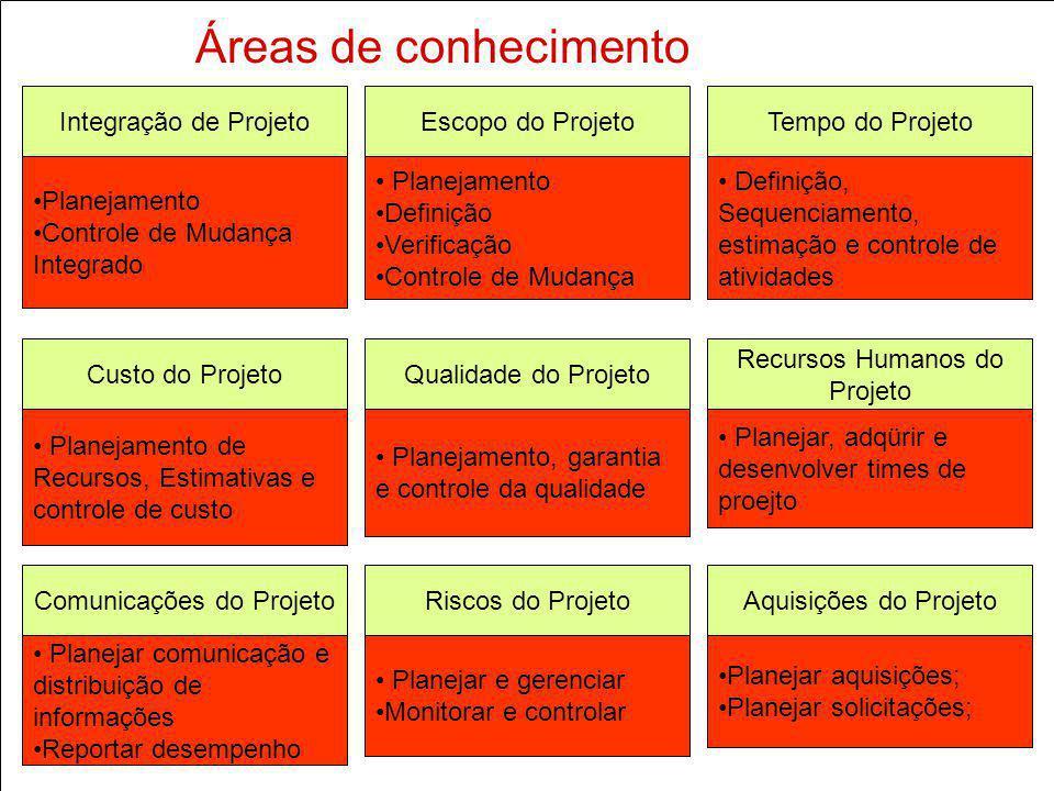 Áreas de conhecimento Integração de Projeto Planejamento