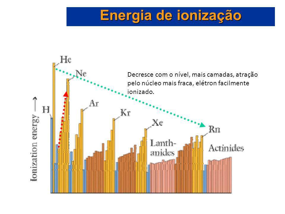 Energia de ionização Decresce com o nível, mais camadas, atração pelo núcleo mais fraca, elétron facilmente ionizado.
