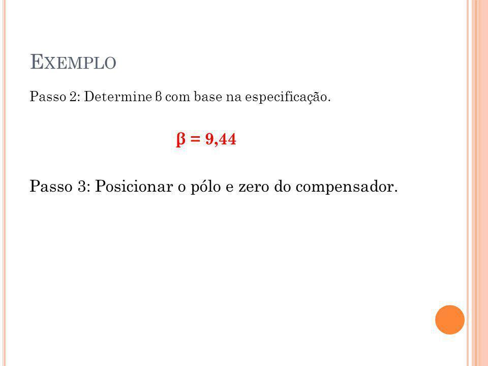 Exemplo Passo 3: Posicionar o pólo e zero do compensador.