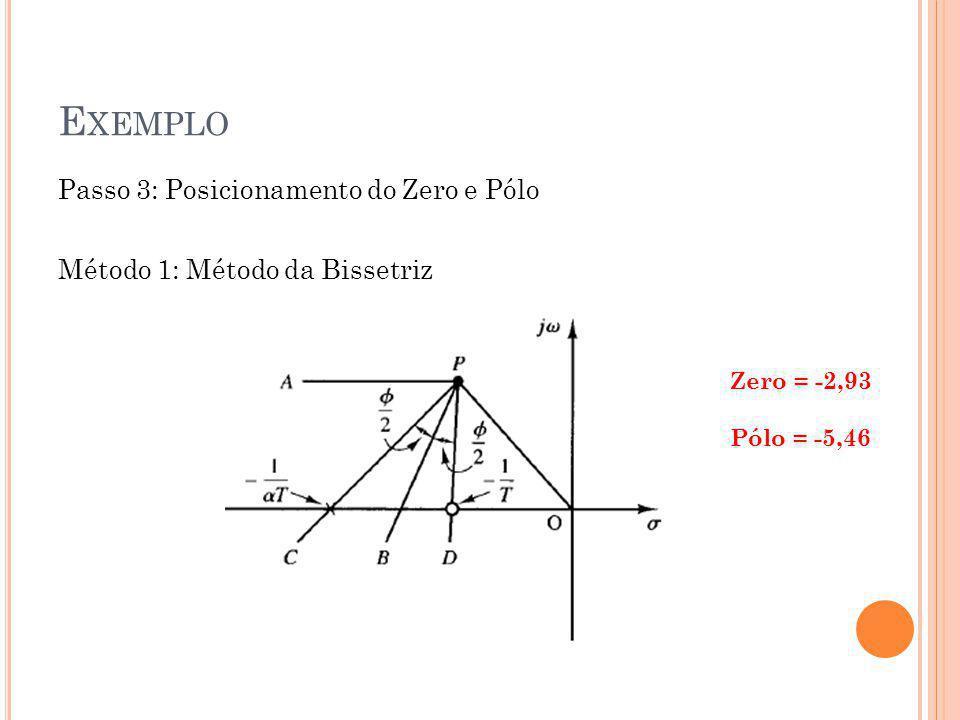Exemplo Passo 3: Posicionamento do Zero e Pólo Método 1: Método da Bissetriz Zero = -2,93.