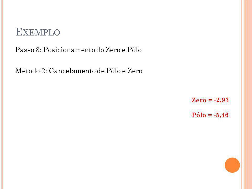 Exemplo Passo 3: Posicionamento do Zero e Pólo Método 2: Cancelamento de Pólo e Zero Zero = -2,93.