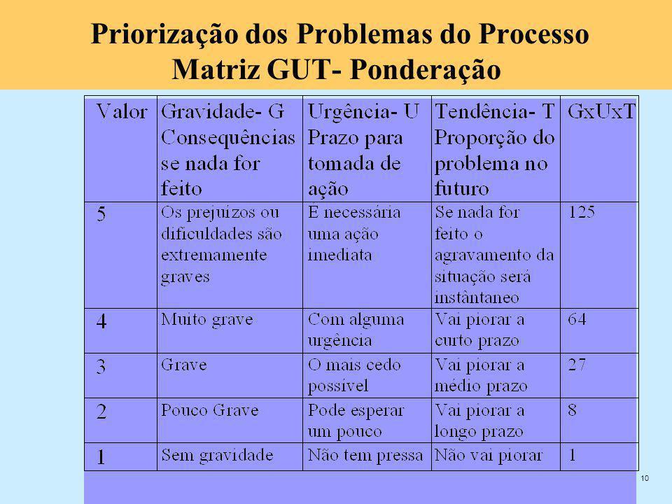 Priorização dos Problemas do Processo Matriz GUT- Ponderação
