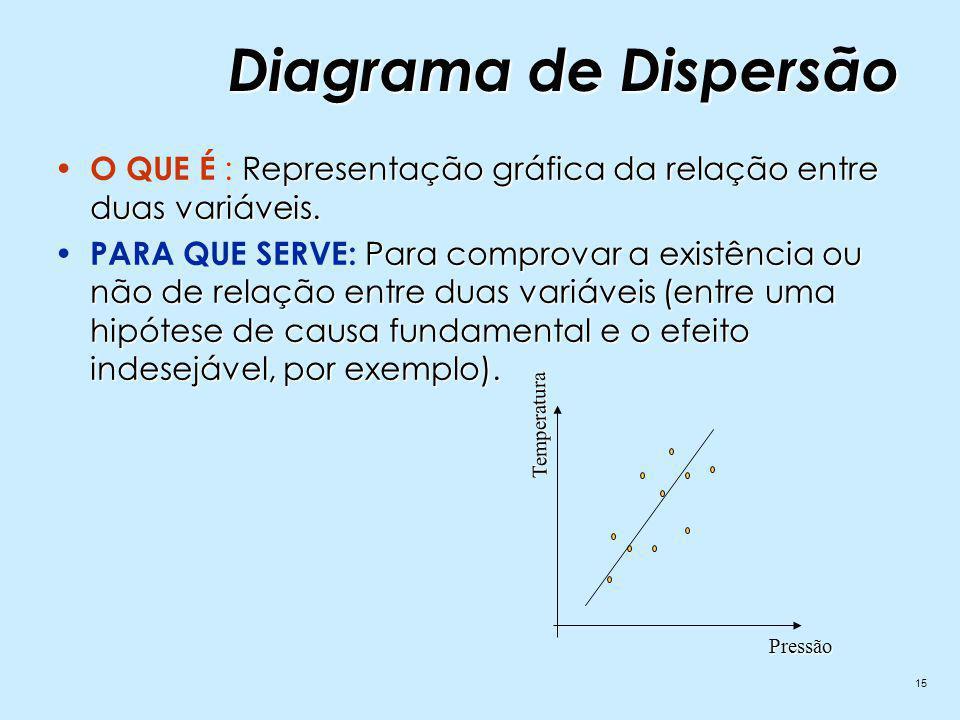 Diagrama de Dispersão O QUE É : Representação gráfica da relação entre duas variáveis.