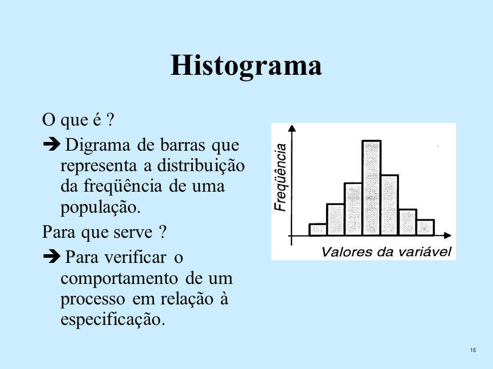 Histograma O que é Digrama de barras que representa a distribuição da freqüência de uma população.