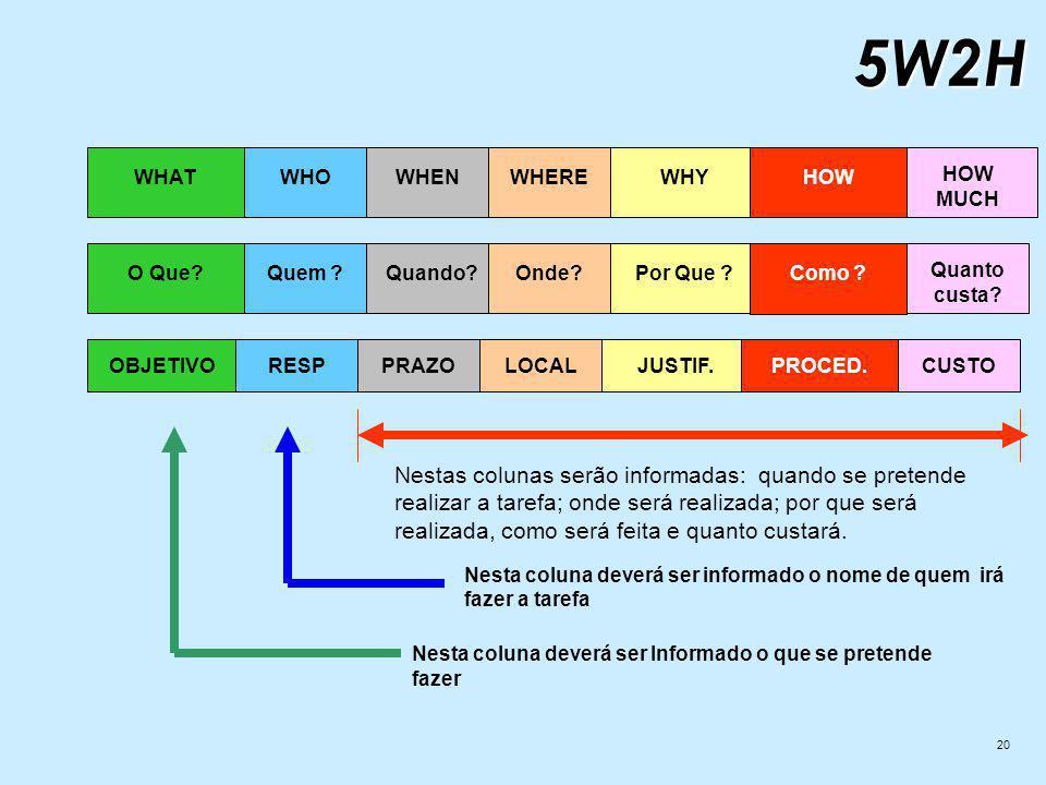 5W2H WHAT. WHO. WHEN. WHERE. WHY. HOW. HOW MUCH. O Que Quem Quando Onde Por Que Como
