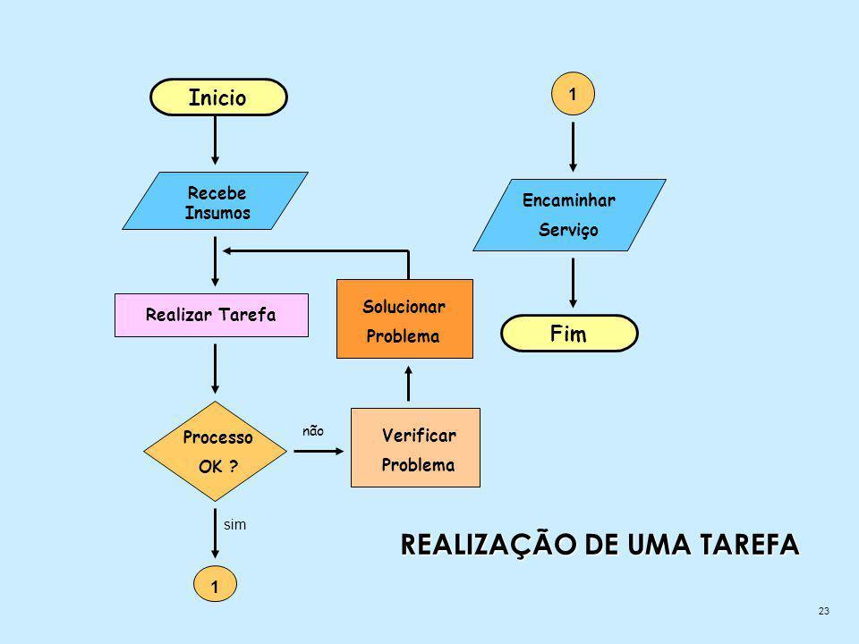 REALIZAÇÃO DE UMA TAREFA