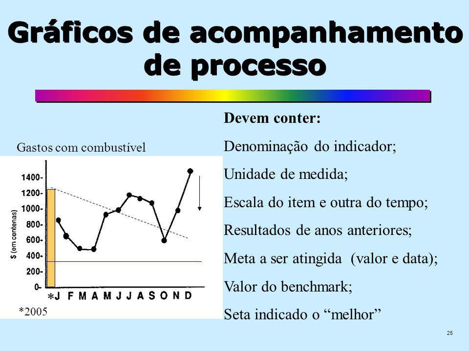 Gráficos de acompanhamento de processo