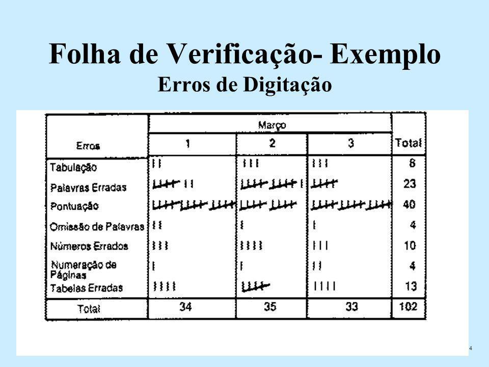 Folha de Verificação- Exemplo Erros de Digitação