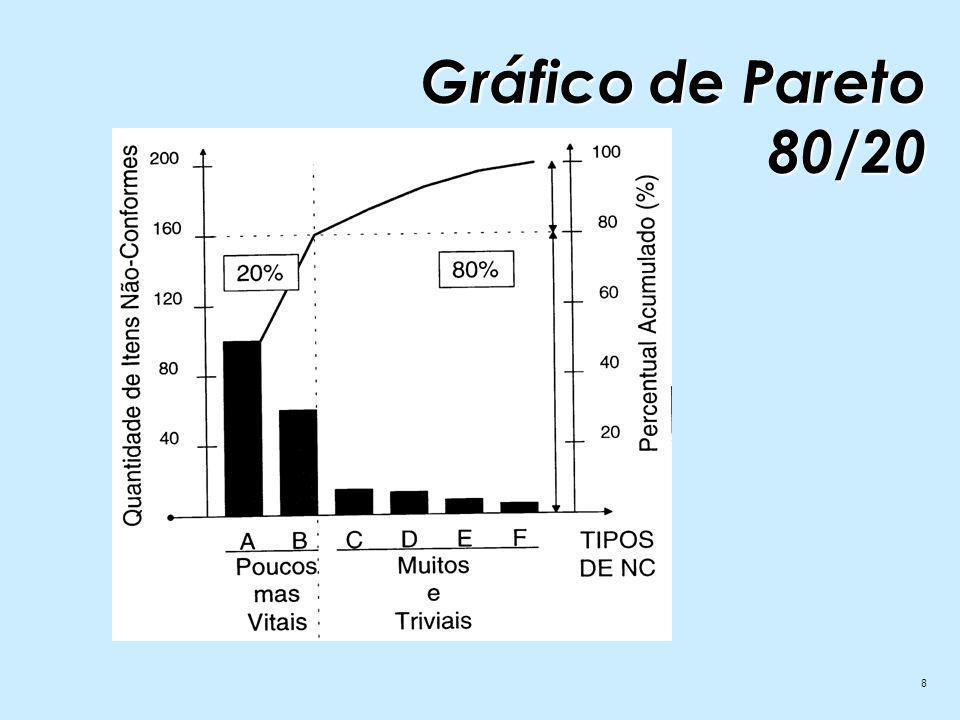 Gráfico de Pareto 80/20