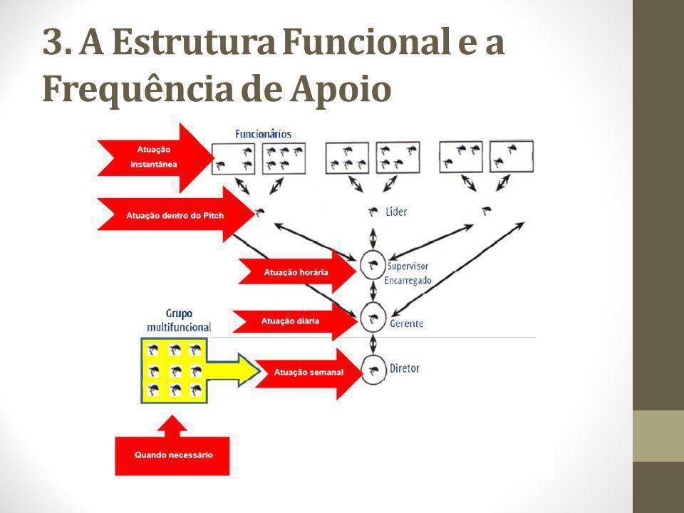 3. A Estrutura Funcional e a Frequência de Apoio
