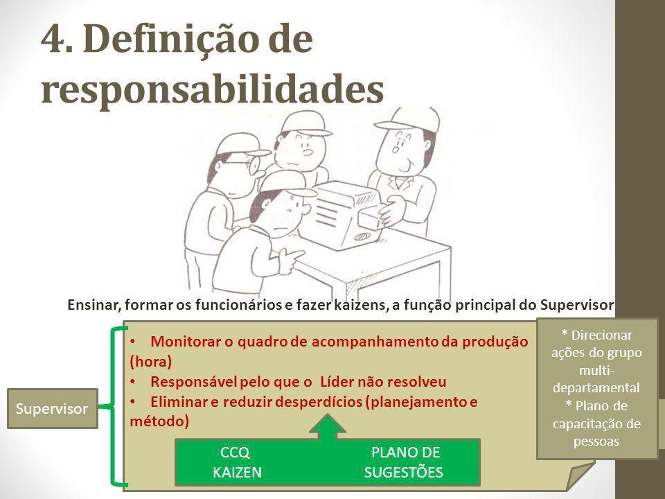 4. Definição de responsabilidades