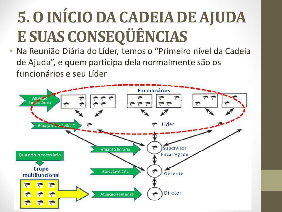 5. O INÍCIO DA CADEIA DE AJUDA E SUAS CONSEQÜÊNCIAS