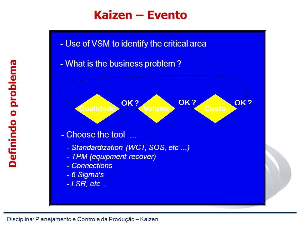 Kaizen – Evento Definindo o problema