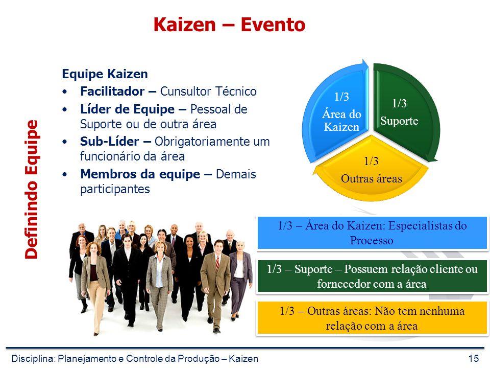 Kaizen – Evento Definindo Equipe 1/3 Área do Kaizen Suporte