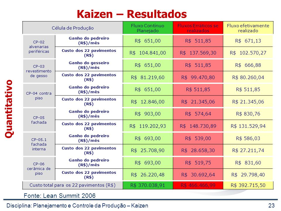 Kaizen – Resultados Quantitativo Fonte: Lean Summit 2006
