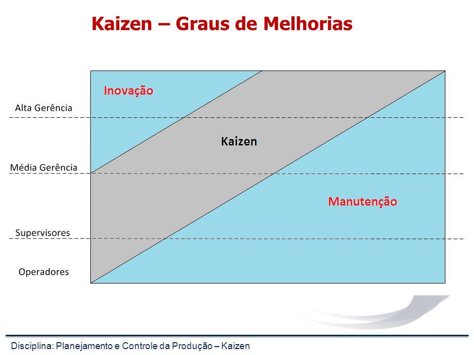 Kaizen – Graus de Melhorias