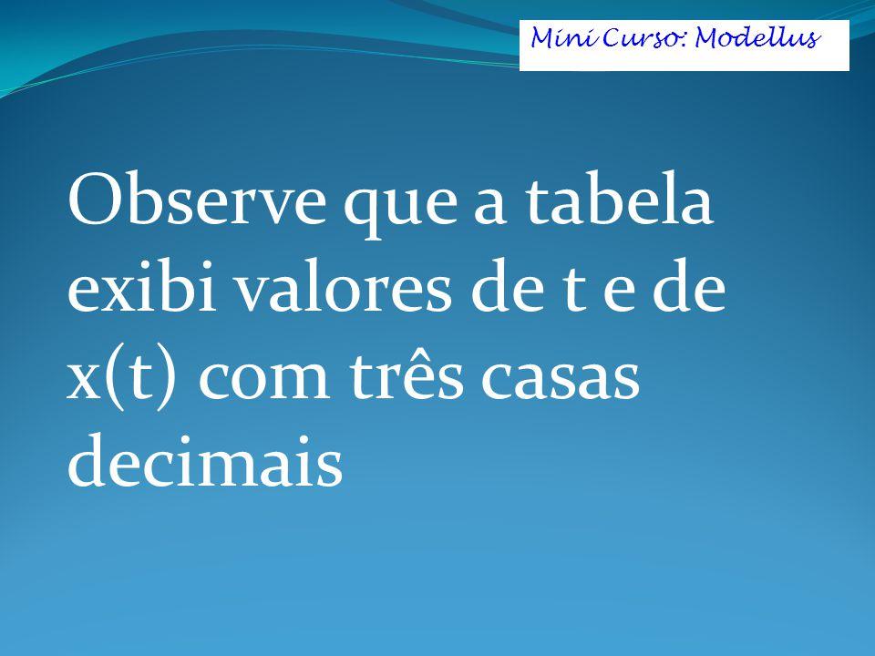 Mini Curso: Modellus Observe que a tabela exibi valores de t e de x(t) com três casas decimais