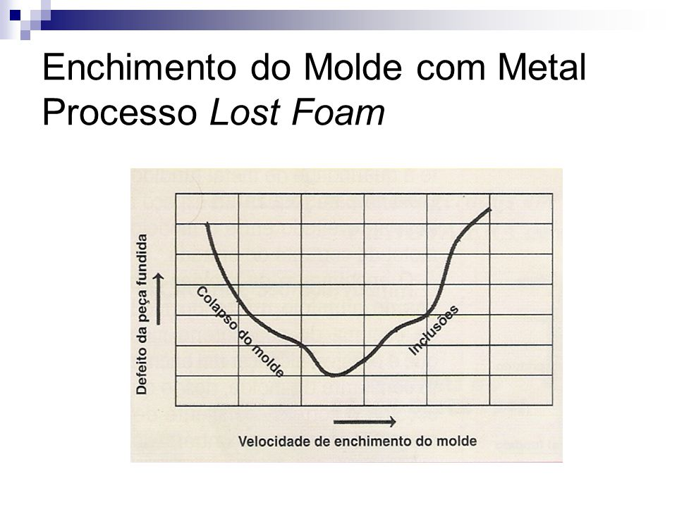 Enchimento do Molde com Metal Processo Lost Foam