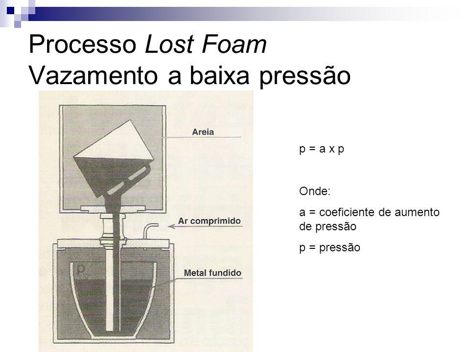 Processo Lost Foam Vazamento a baixa pressão