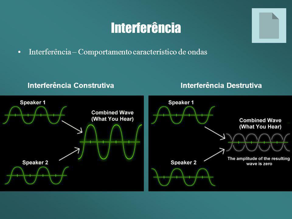 Interferência Construtiva Interferência Destrutiva