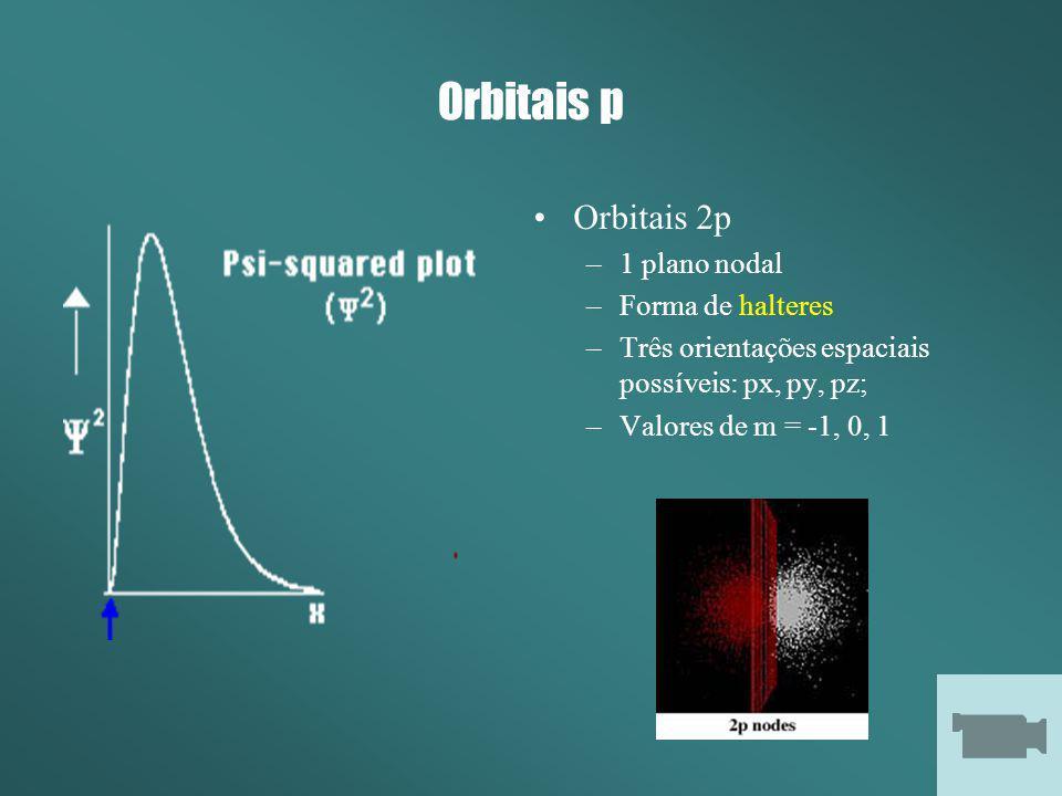 Orbitais p Orbitais 2p 1 plano nodal Forma de halteres