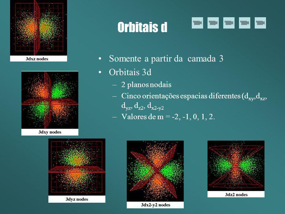 Orbitais d Somente a partir da camada 3 Orbitais 3d 2 planos nodais