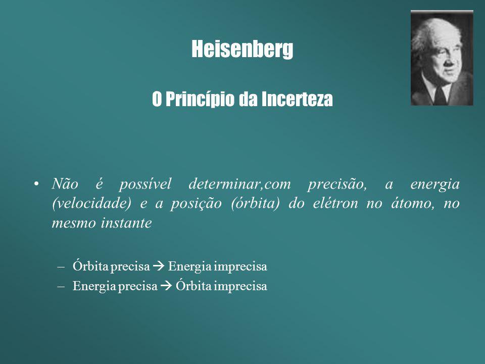 Heisenberg O Princípio da Incerteza