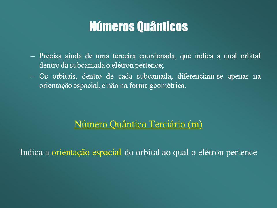 Números Quânticos Número Quântico Terciário (m)