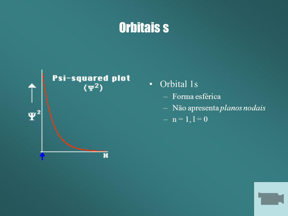 Orbitais s Orbital 1s Forma esférica Não apresenta planos nodais